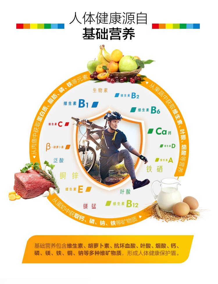 人体健康源自基础营养