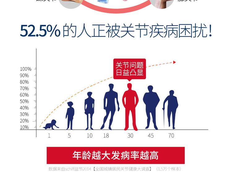 年龄越大关节发病率越高