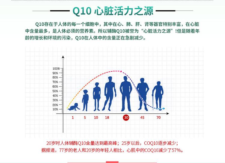 Q10是心脏活力之源
